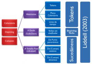 Imagen 9: Clasificación del Depicting (Dudis, 2011)en comparación con la propuesta de Liddell (2003).